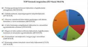 TOP - Források megoszlása